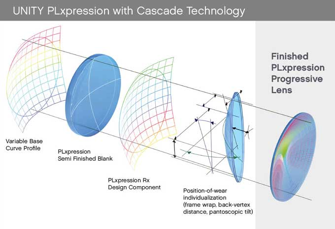UNTIY PLxpression with Cascade Technology